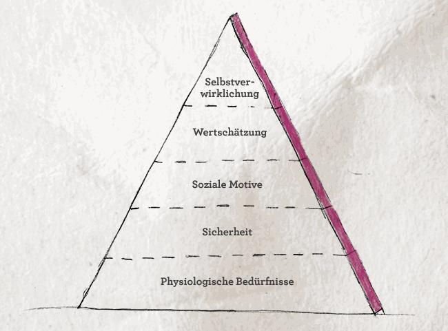 Die Bedürfnispyramide nach Maslow.
